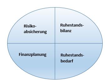 ruhestandsplanung-4-kernbereiche